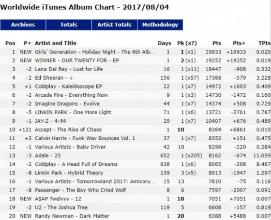 Dirilis-Di-Hari-yang-Sama,-Winner-dan-SNSD-Berebut-Chart-iTunes-Dunia.