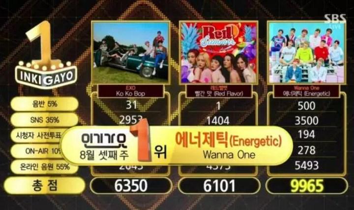 Geser-Lagu-EXO-dan-Red-Velvet,-'Energitic'-Wanna-One-Raih-Trofi-Ke-5-Di-'Inkigayo'